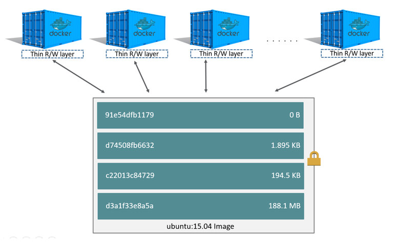 Docker: Setup, Resources, and Learnings | Swetava's Blog